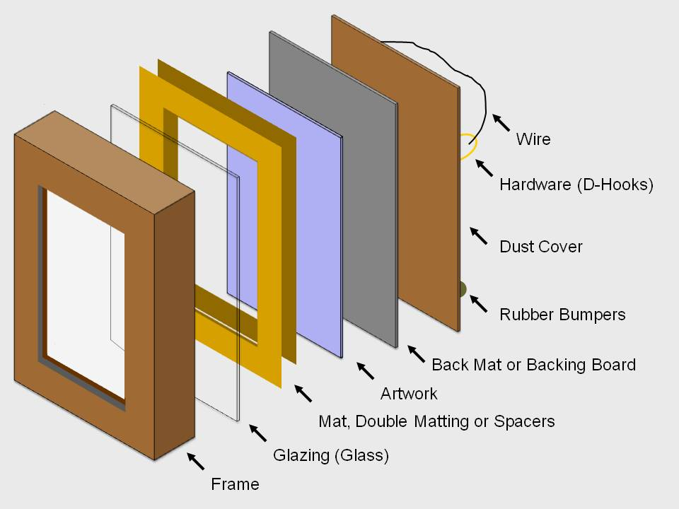 the elements of framing a pastel